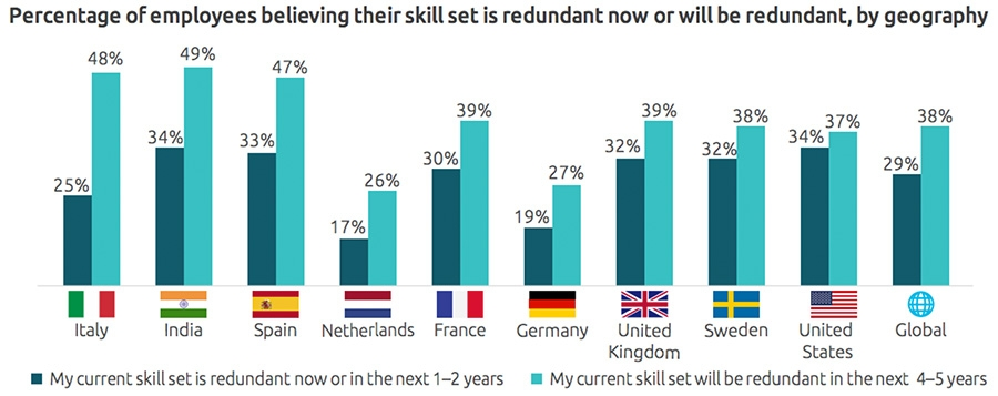 Employees across countries and industries believe their skill set is or will be redundant