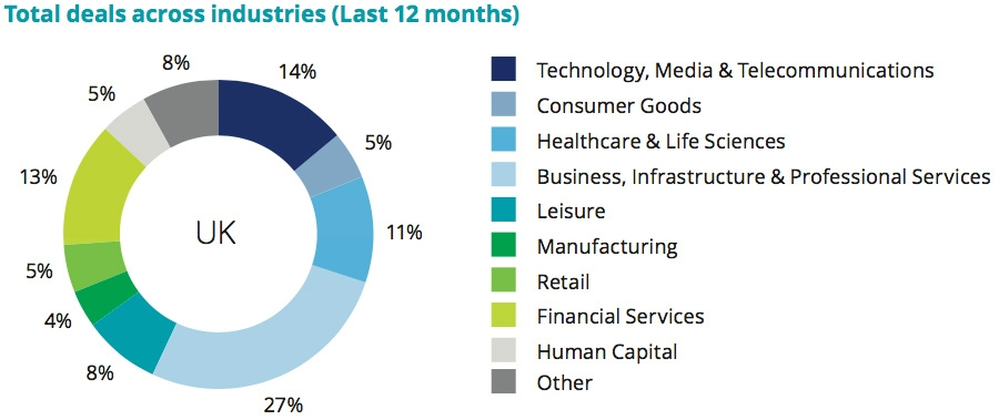 Deals by sector past 12 months