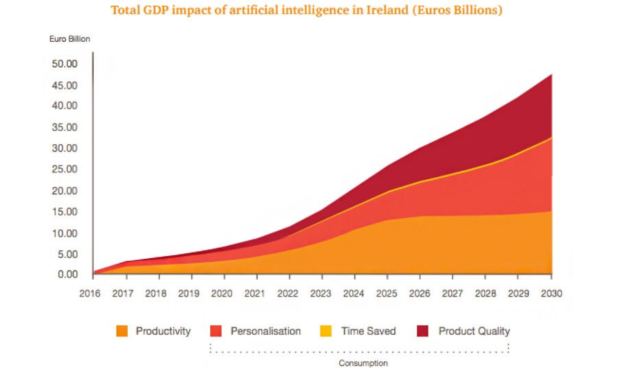 Total GDP impact of artificial intelligence in Ireland