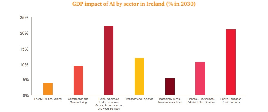 GDP impact of AI by sector in Ireland