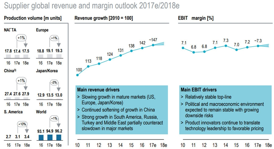 Supplier global revenues outlook