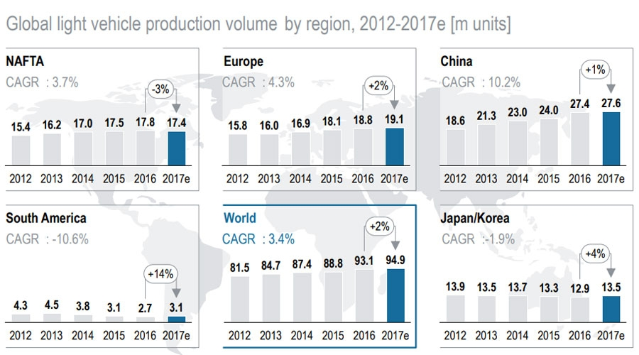 Global light vehicle production by region