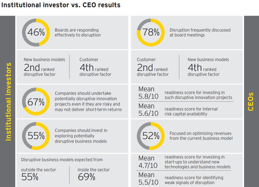 Institutional vs. CEO results