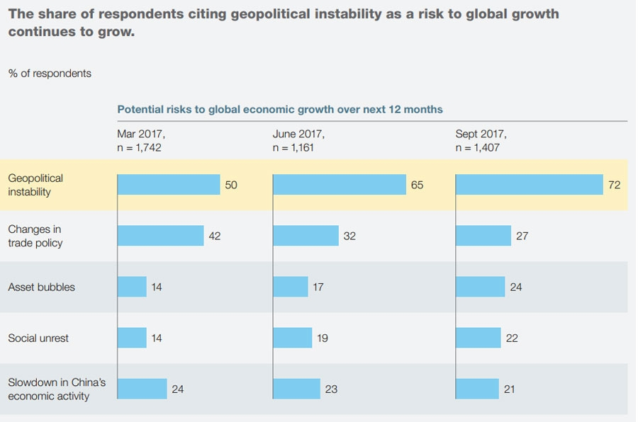 Risk to global grow