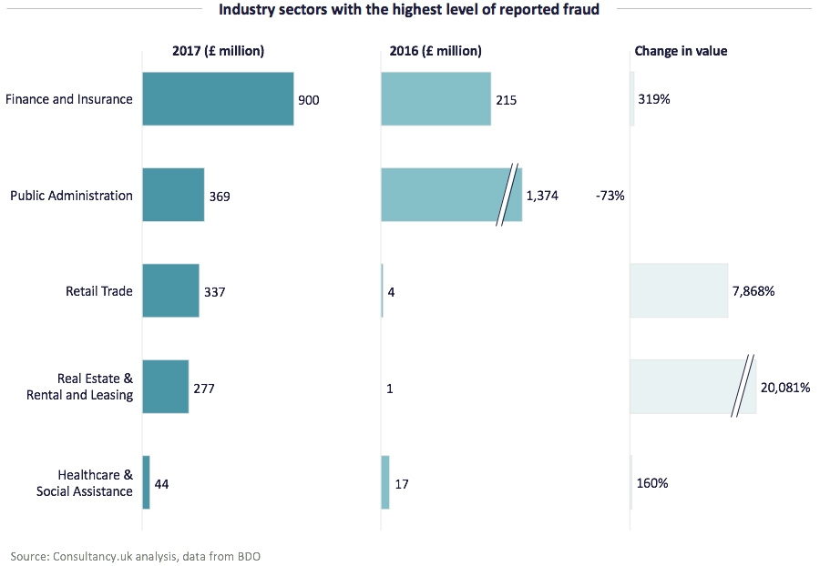 Industry sectors with the highest level of reported fraud