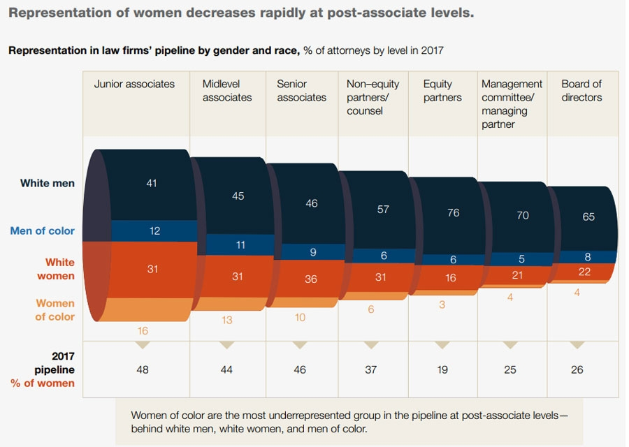 Female-representation-decreases-higher-up