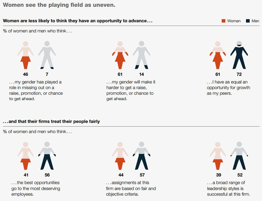 Women see uneven playing field