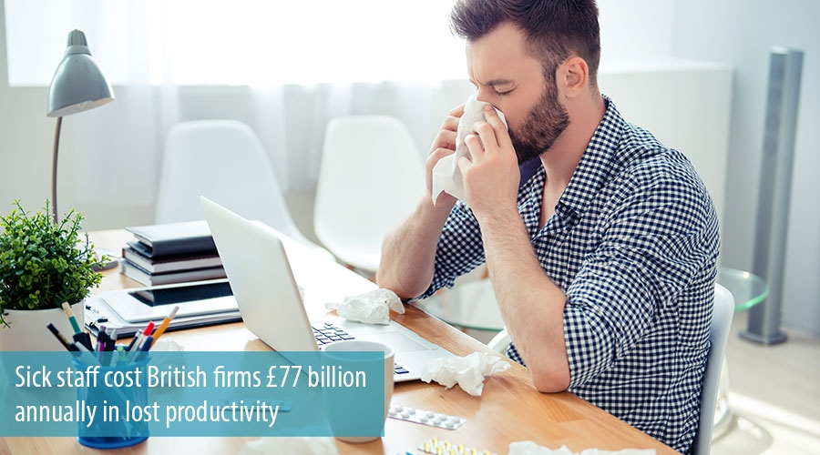 Sick staff cost British firms £77 billion annually in lost productivity