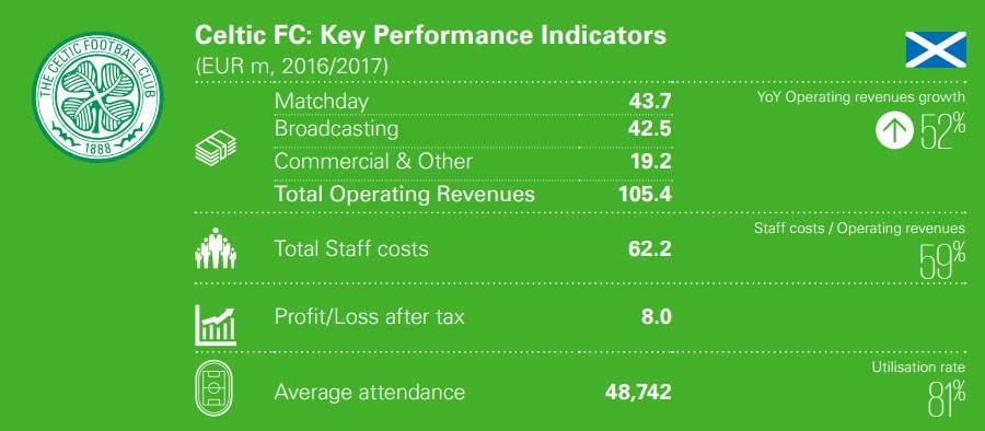 Celtic Key performance indicators