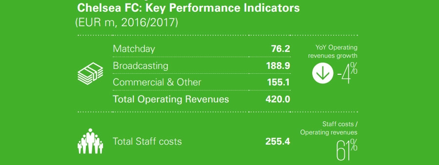 Chelsea Key Performance indicators
