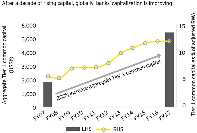 Rising capital at banks