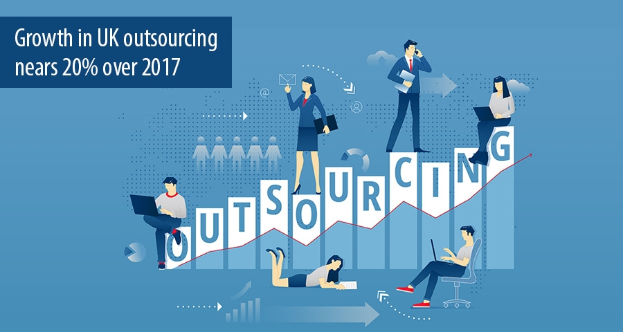 Growth in UK outsourcing  nears 20% over 2017
