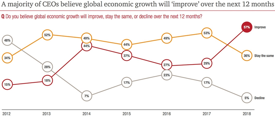 A majority of CEOs believe global economic growth will 'improve' over the next 12 months