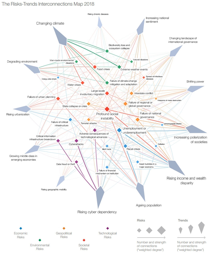 The Risks-Trends Interconnections Map 2018