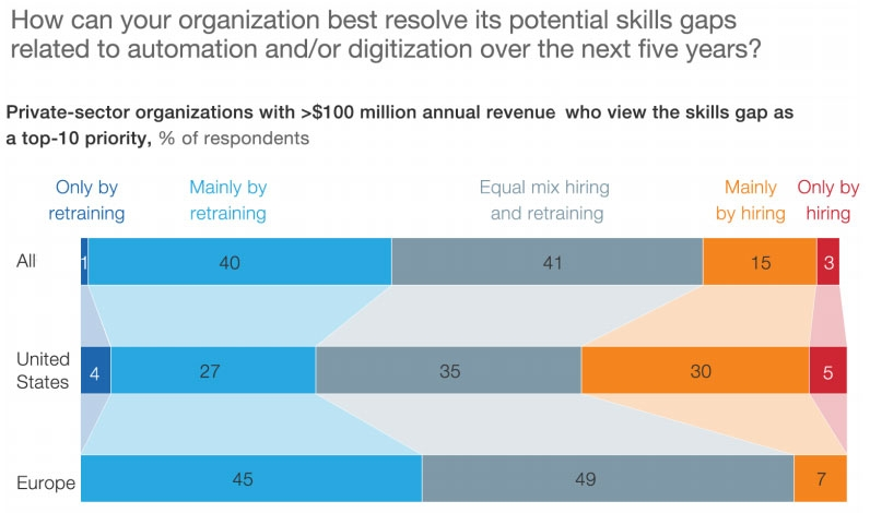 How can your organisation resolve skill gaps?