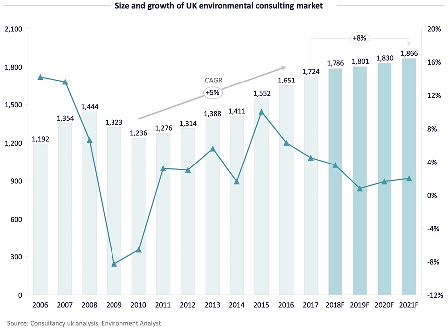 Size and growth of UK environmental consulting market