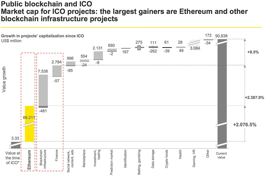 Growth in projects' capitalization since ICO