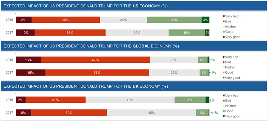 Expected economic impact of President Trump on: US, Global, UK economy
