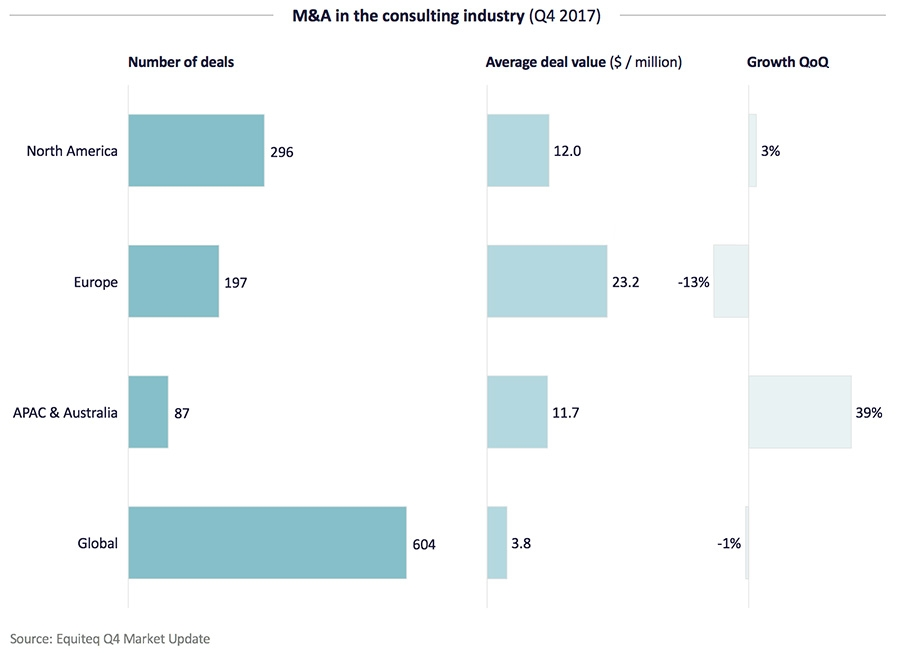 M&A in the consulting industry