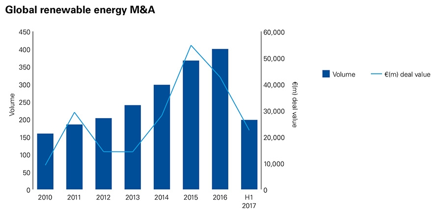 Global renewable energy M&A