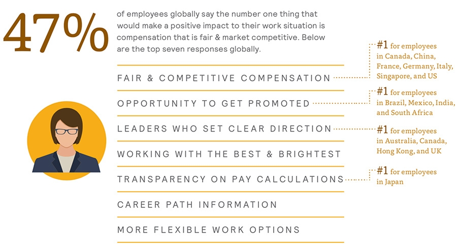 Top factors for employees