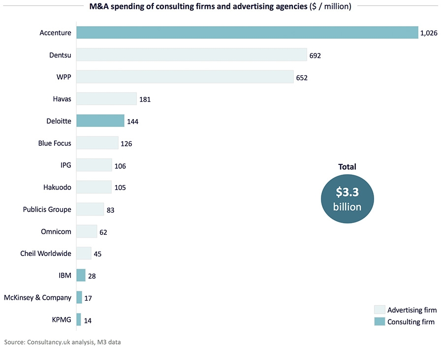 M&A Spending of consulting firms and advertising agencies
