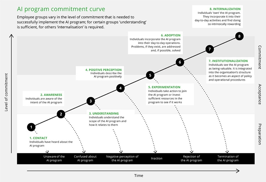 AI commitment curve