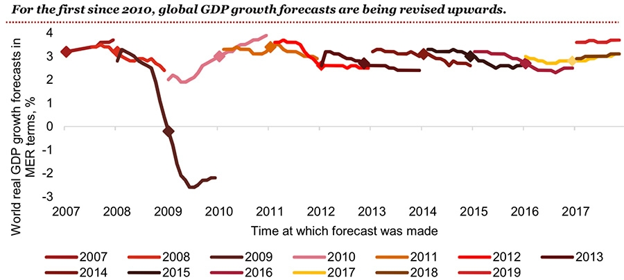 Upward GDP growth