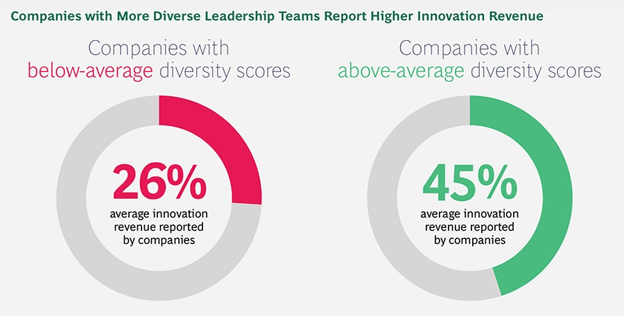 More diverse leadership improved innovation revenue