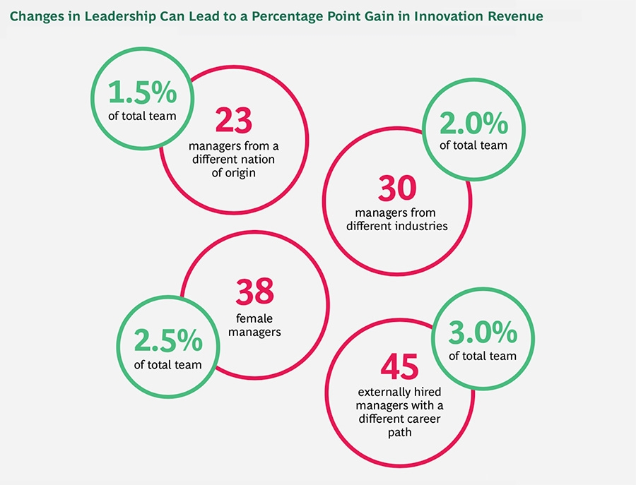 Change in leadership improves revenue outcomes