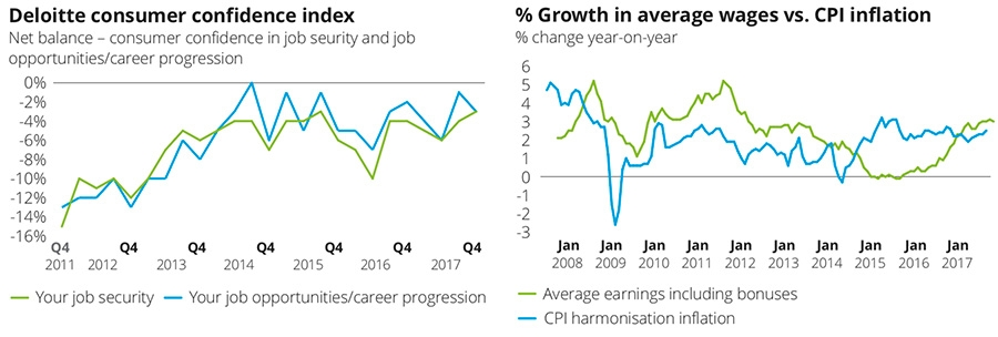 Deloitte consumer confidence index jobs and real wages