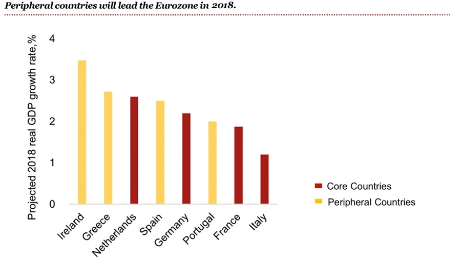 Peripheral countries will lead the Eurozone in 2018