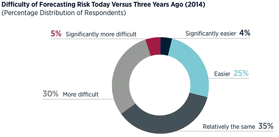 Difficulty of forecasting risks