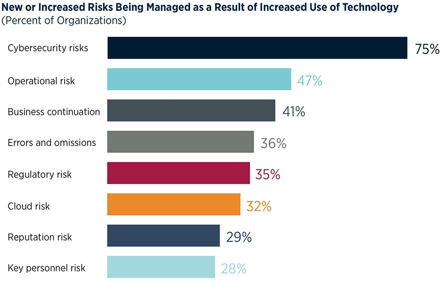 New of increased risks from technology