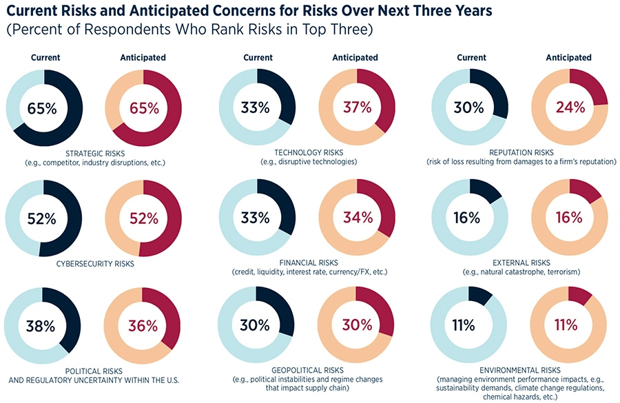 Current and anticipated risks