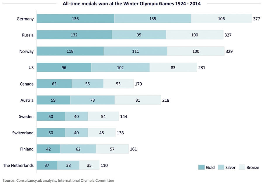 2020 Winter Olympics Medal Count Usa.How Much Do Olympic Athletes Earn For A Gold Silver Or