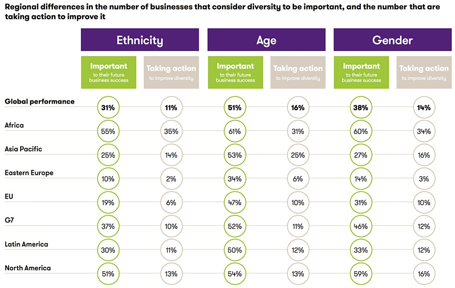 Regional differences in the number of businesses that consider diversity to be important