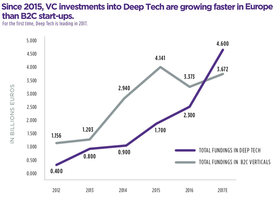 Since 2015, VC investments into Deep Tech are growing faster in Europe than B2C start-ups