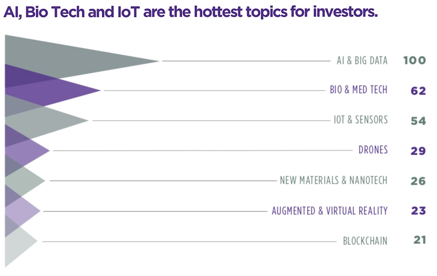 AI, Bio Tech and IoT are the hottest topics for investors