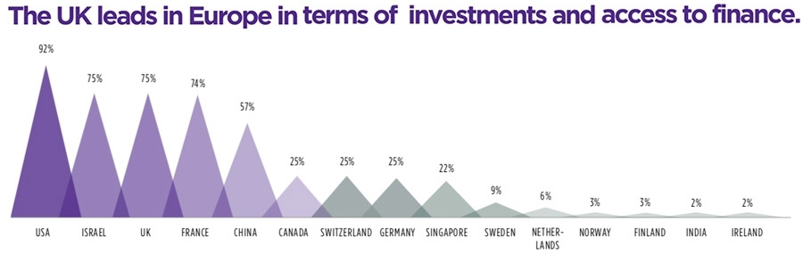 The UK leads in Europe in terms of investments and access to finance