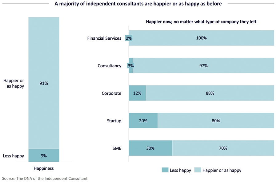 A majority of independent consultants are happier or as happy as before