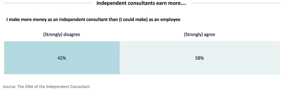 Independent consultants earn more