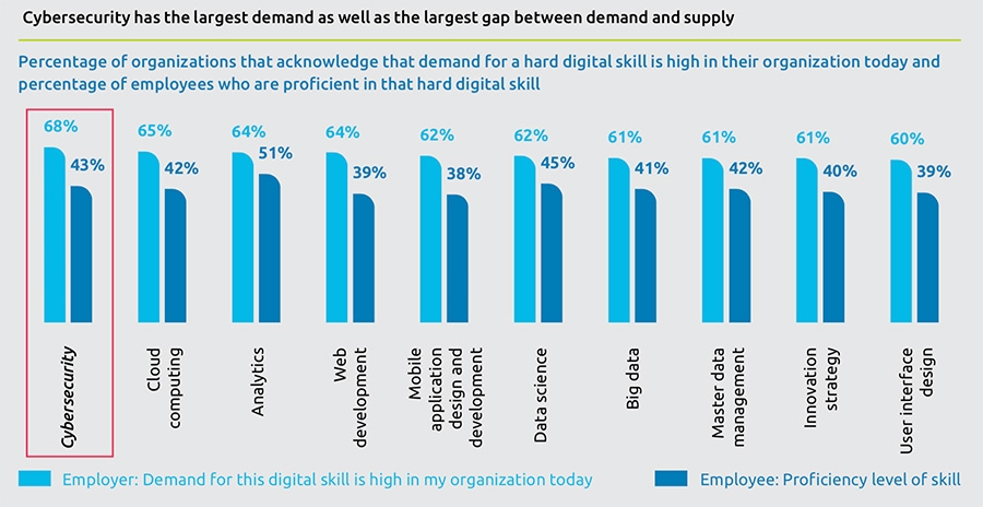 Cybersecurity has the largest demand as well as the largest gap between demand and supply