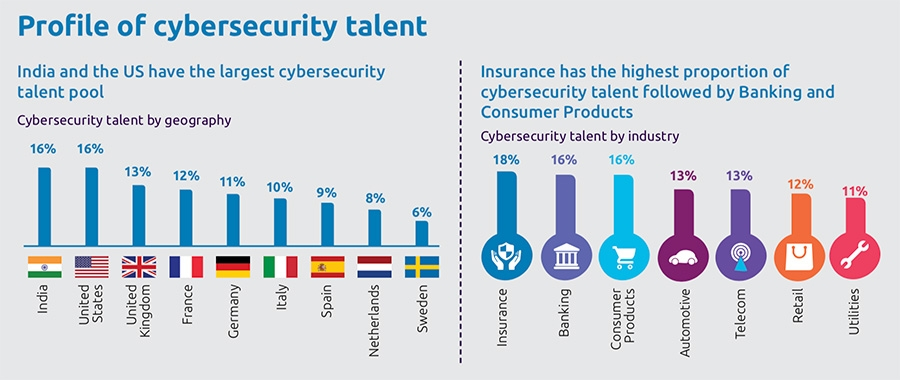Profile of cybersecurity talent