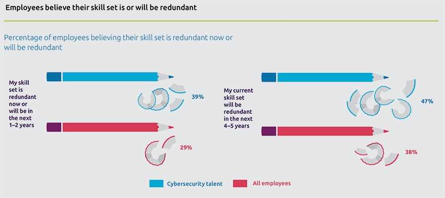 Employees believe their skill set is or will be redundant