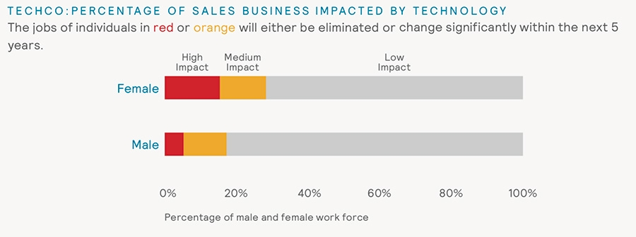 Techco: Percentage of sales business impacted by technology