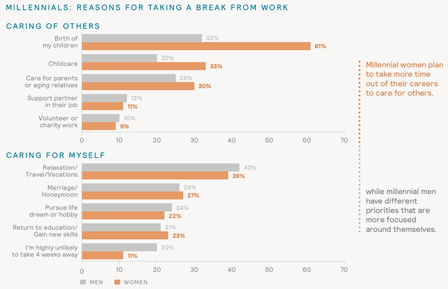 Millennials: Reasons for taking a break from work
