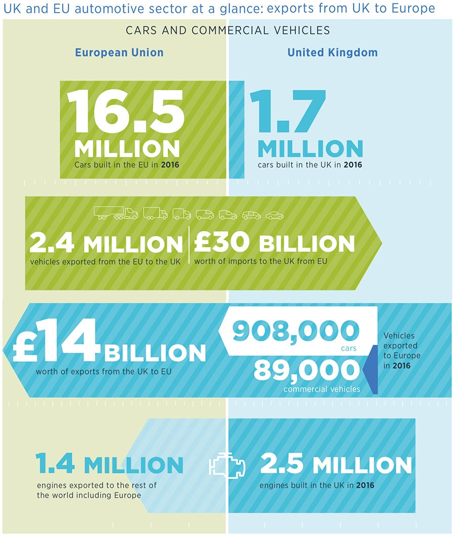 UK and EU automotive sector at a glance: exports from UK to Europe