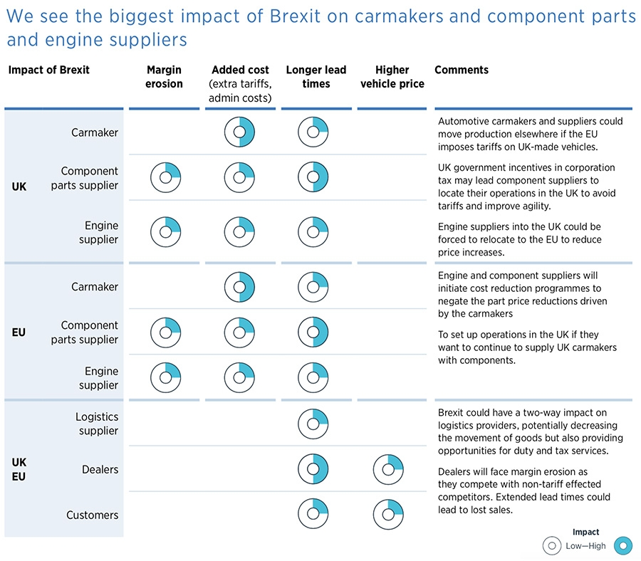 We see the biggest impact of Brexit on carmakers and component parts and engine suppliers