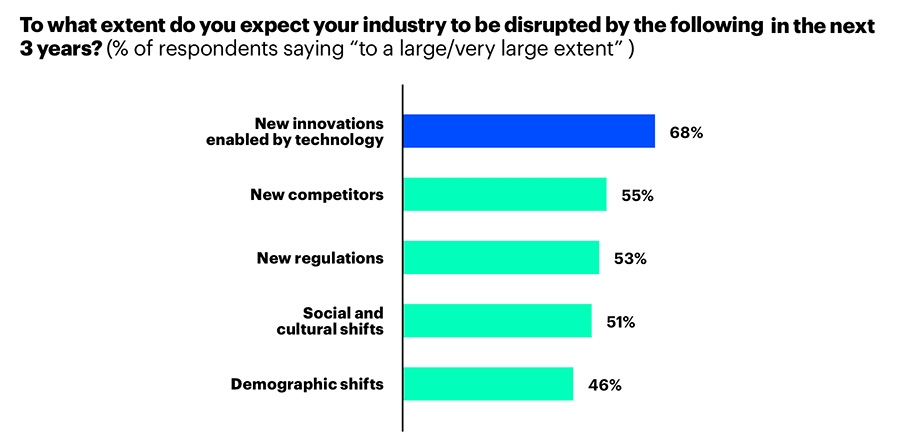 To what extent do you expect your industry to be disrupted?